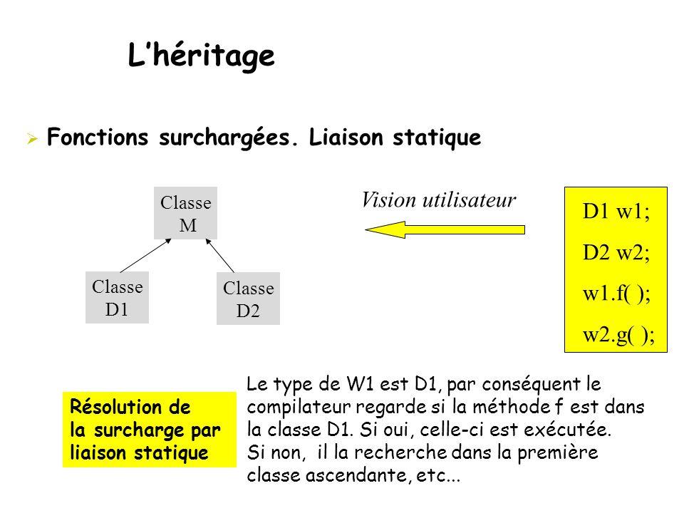  Fonctions surchargées. Liaison statique L'héritage Résolution de la surcharge par liaison statique D1 w1; D2 w2; w1.f( ); w2.g( ); Vision utilisateu
