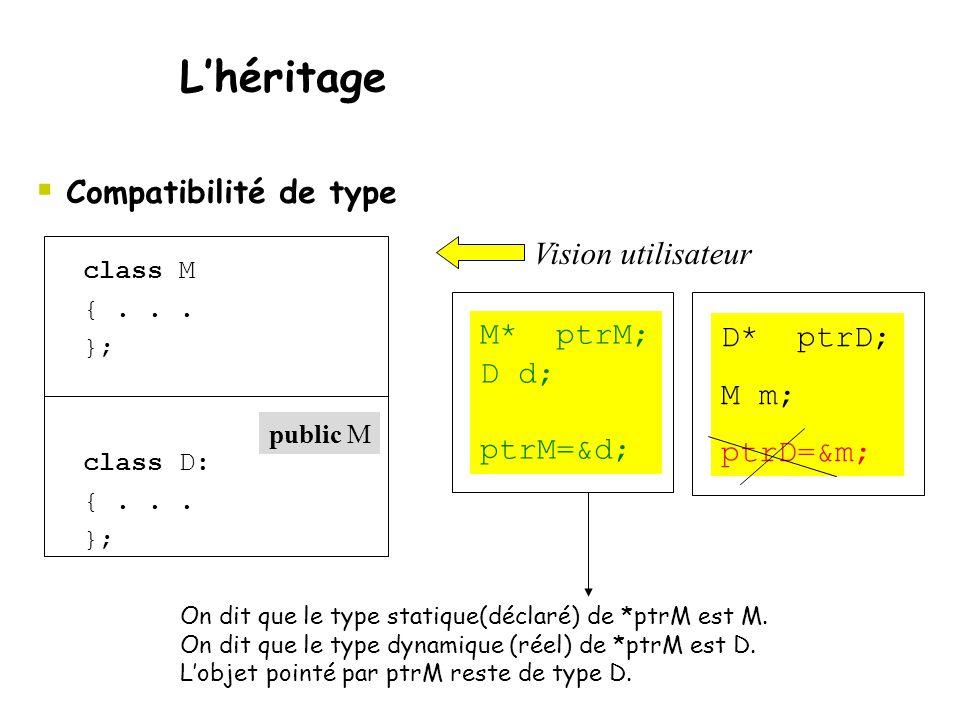  Compatibilité de type L'héritage class M {... }; class D: {... }; M* ptrM; D d; ptrM=&d; D* ptrD; M m; ptrD=&m; On dit que le type statique(déclaré)