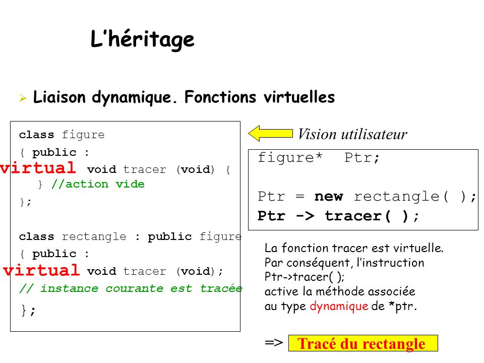  Liaison dynamique. Fonctions virtuelles L'héritage class figure { public : void tracer (void) { } //action vide }; class rectangle : public figure {