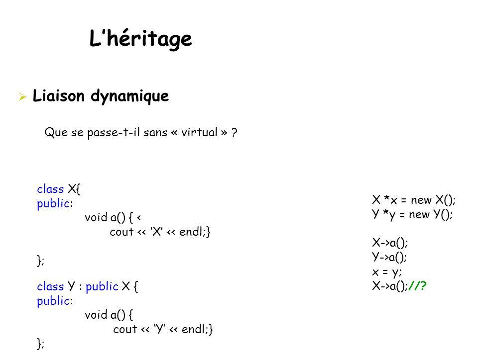  Liaison dynamique class X{ public: void a() { < cout << 'X' << endl;} }; class Y : public X { public: void a() { cout << 'Y' << endl;} }; Que se passe-t-il sans « virtual » .