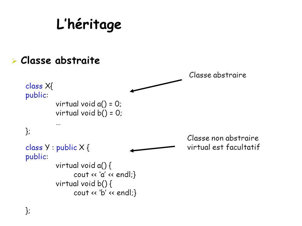  Classe abstraite class X{ public: virtual void a() = 0; virtual void b() = 0; … }; class Y : public X { public: virtual void a() { cout << 'a' << endl;} virtual void b() { cout << 'b' << endl;} }; Classe abstraire Classe non abstraire virtual est facultatif L'héritage