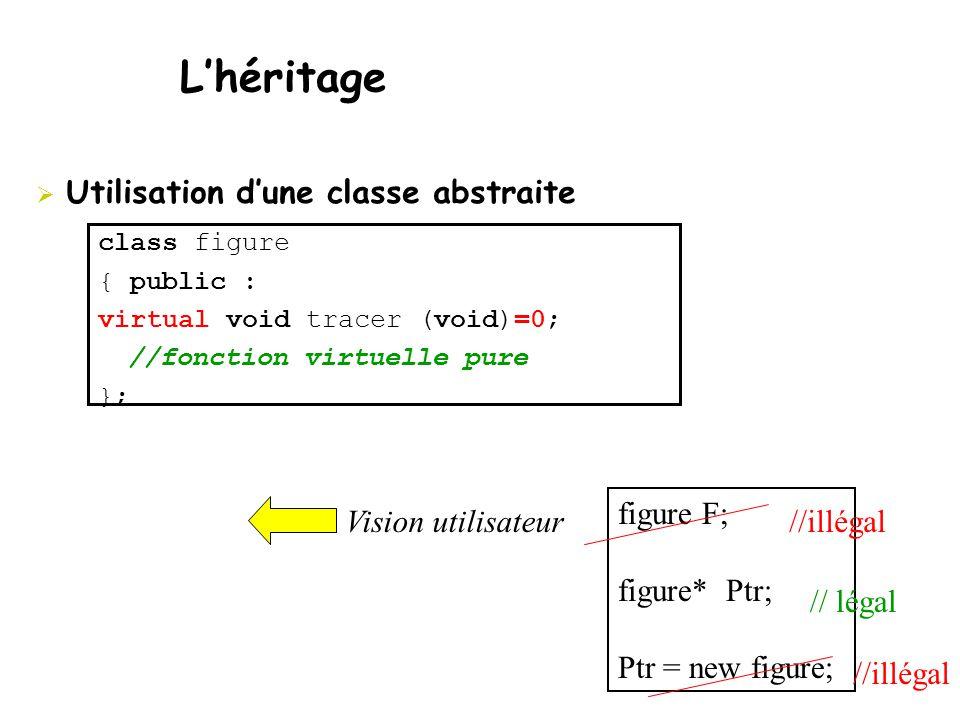  Utilisation d'une classe abstraite L'héritage class figure { public : virtual void tracer (void)=0; //fonction virtuelle pure }; figure F; figure* Ptr; Ptr = new figure; Vision utilisateur //illégal // légal