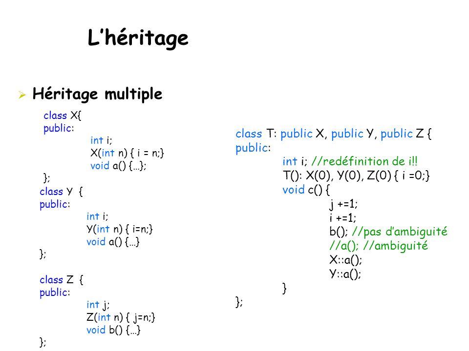  Héritage multiple class X{ public: int i; X(int n) { i = n;} void a() {…}; }; class Y { public: int i; Y(int n) { i=n;} void a() {…} }; class Z { public: int j; Z(int n) { j=n;} void b() {…} }; class T: public X, public Y, public Z { public: int i; //redéfinition de i!.