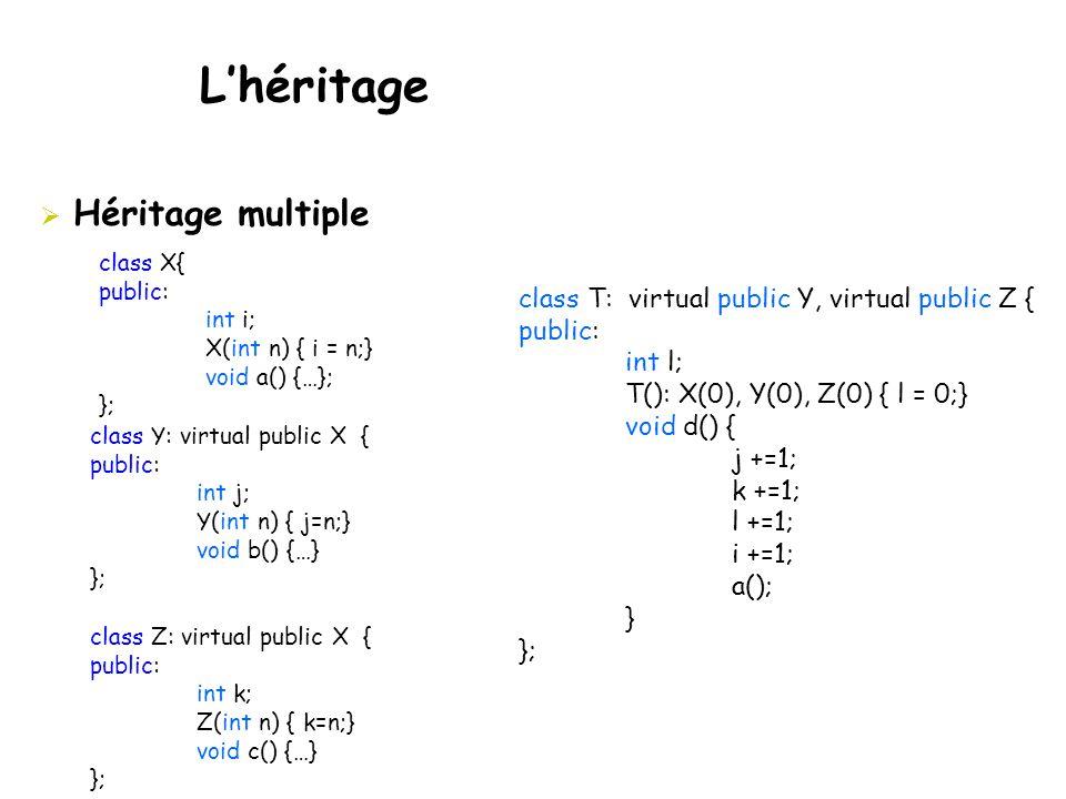  Héritage multiple class X{ public: int i; X(int n) { i = n;} void a() {…}; }; class Y: virtual public X { public: int j; Y(int n) { j=n;} void b() {…} }; class Z: virtual public X { public: int k; Z(int n) { k=n;} void c() {…} }; class T: virtual public Y, virtual public Z { public: int l; T(): X(0), Y(0), Z(0) { l = 0;} void d() { j +=1; k +=1; l +=1; i +=1; a(); } }; L'héritage