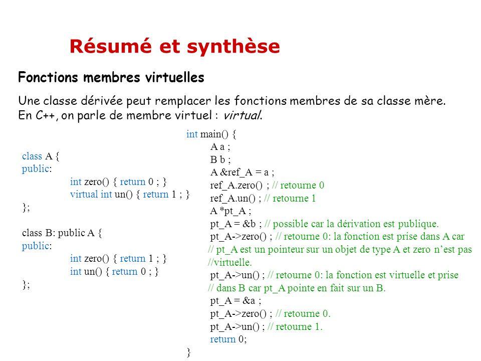 Fonctions membres virtuelles Une classe dérivée peut remplacer les fonctions membres de sa classe mère. En C++, on parle de membre virtuel : virtual.