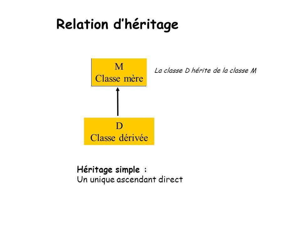 Relation d'héritage La classe D hérite de la classe M M Classe mère D Classe dérivée Héritage simple : Un unique ascendant direct