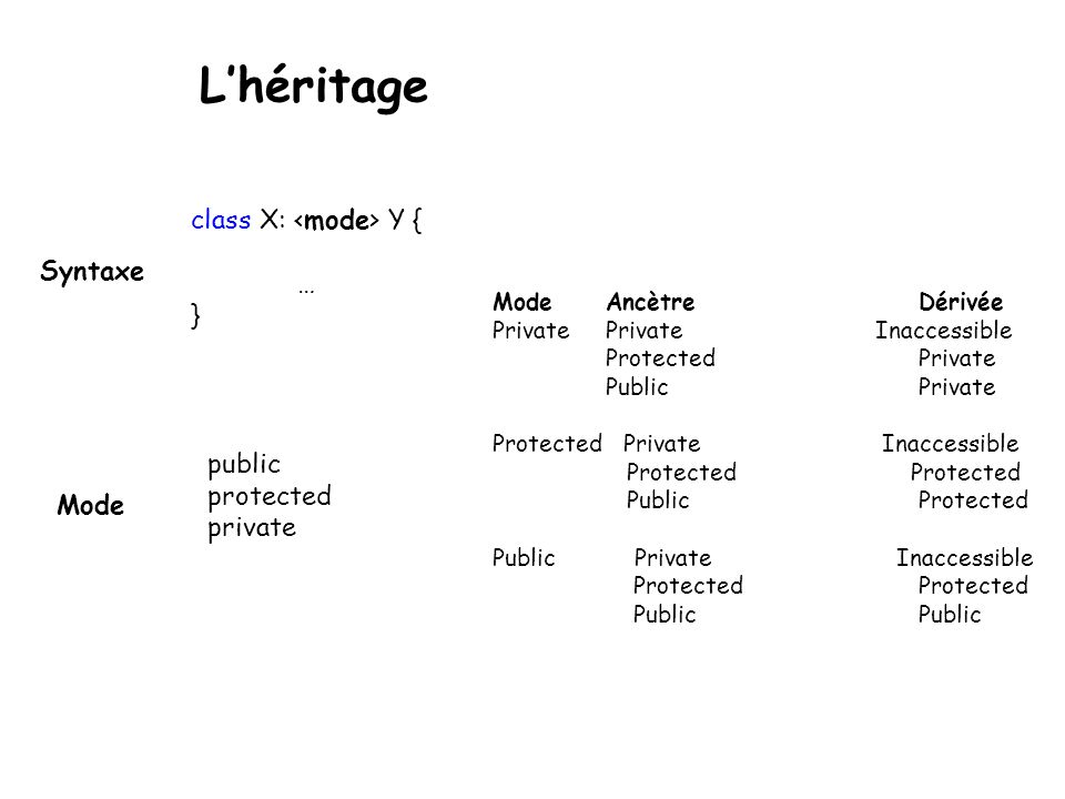 L'héritage class X: Y { … } public protected private Mode Syntaxe Mode Ancètre Dérivée Private Private Inaccessible Protected Private Public Private P