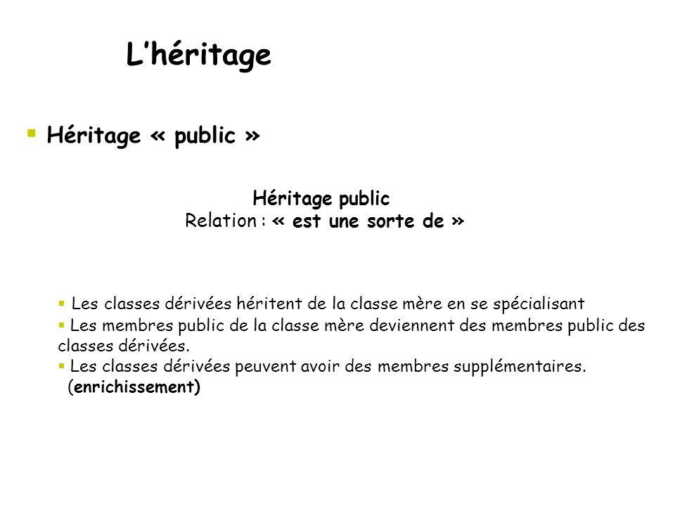  Héritage « public » L'héritage  Les classes dérivées héritent de la classe mère en se spécialisant  Les membres public de la classe mère deviennent des membres public des classes dérivées.