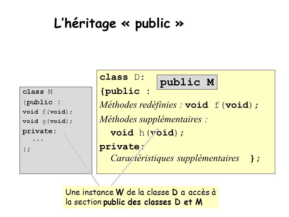 L'héritage « public » class M {public : void f(void); void g(void); private:... }; class D: {public : Méthodes redéfinies : void f(void); Méthodes sup