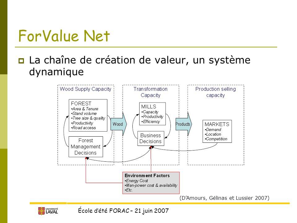 École d'été FORAC – 21 juin 2007 ForValue Net  La chaîne de création de valeur, un système dynamique (D'Amours, Gélinas et Lussier 2007)