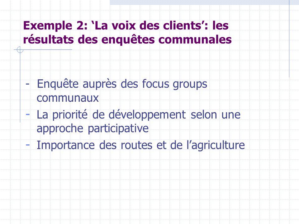 Exemple 2: 'La voix des clients': les résultats des enquêtes communales - Enquête auprès des focus groups communaux - La priorité de développement selon une approche participative - Importance des routes et de l'agriculture