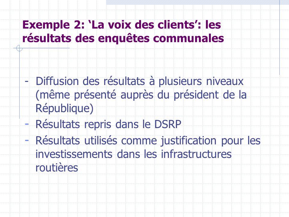 Exemple 2: 'La voix des clients': les résultats des enquêtes communales - Diffusion des résultats à plusieurs niveaux (même présenté auprès du président de la République) - Résultats repris dans le DSRP - Résultats utilisés comme justification pour les investissements dans les infrastructures routières