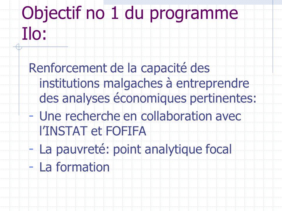 Objectif no 1 du programme Ilo: Renforcement de la capacité des institutions malgaches à entreprendre des analyses économiques pertinentes: - Une recherche en collaboration avec l'INSTAT et FOFIFA - La pauvreté: point analytique focal - La formation