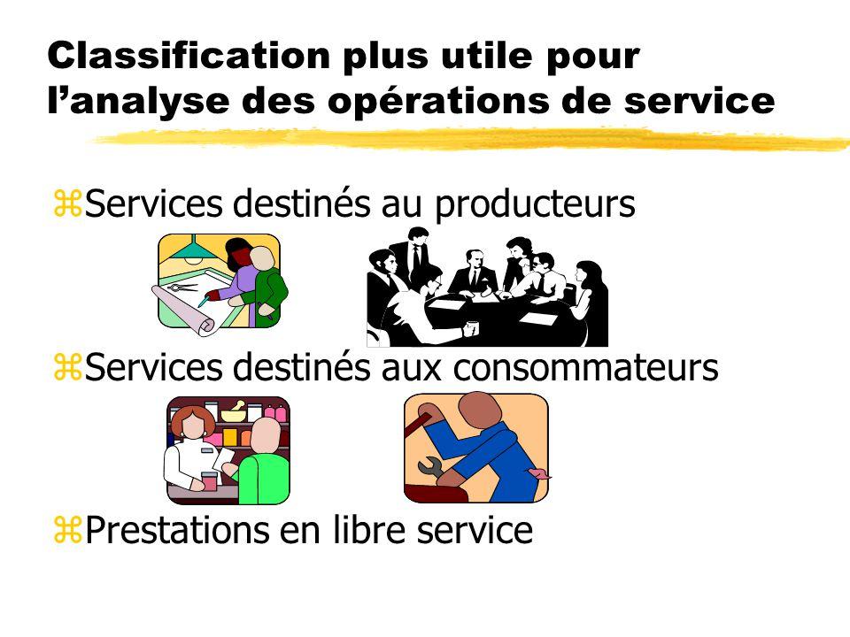 Classification plus utile pour l'analyse des opérations de service zServices destinés au producteurs zServices destinés aux consommateurs zPrestations en libre service