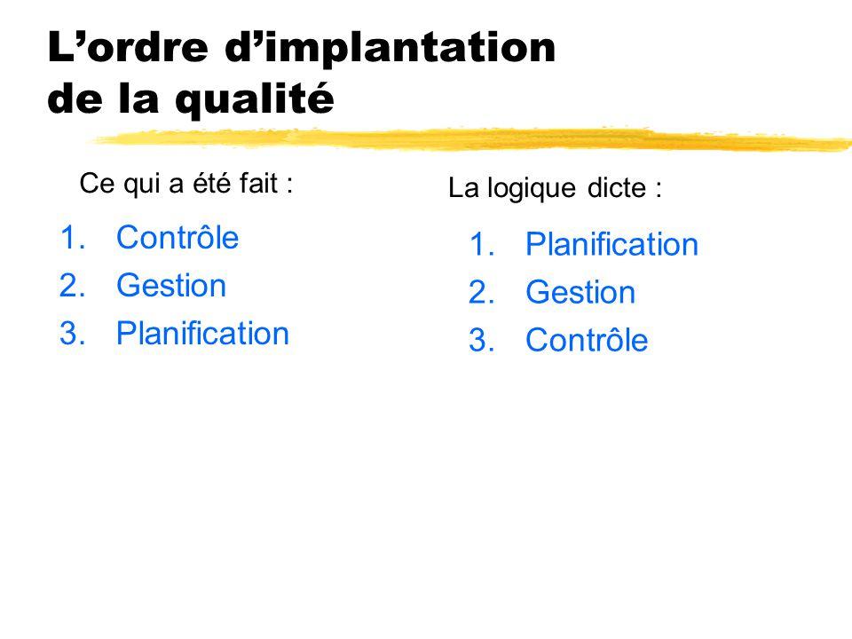 L'ordre d'implantation de la qualité 1.Contrôle 2.Gestion 3.Planification 1.Planification 2.Gestion 3.Contrôle Ce qui a été fait : La logique dicte :