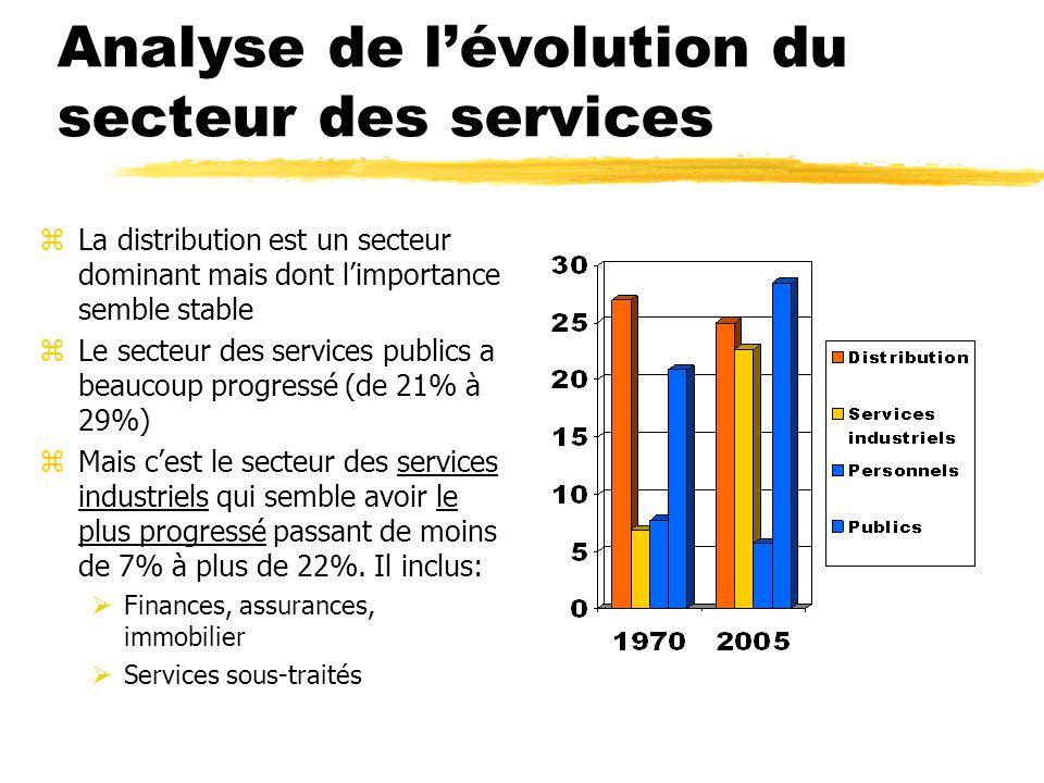 Analyse de l'évolution du secteur des services zLa distribution est un secteur dominant mais dont l'importance semble stable zLe secteur des services publics a beaucoup progressé (de 21% à 29%) zMais c'est le secteur des services industriels qui semble avoir le plus progressé passant de moins de 7% à plus de 22%.