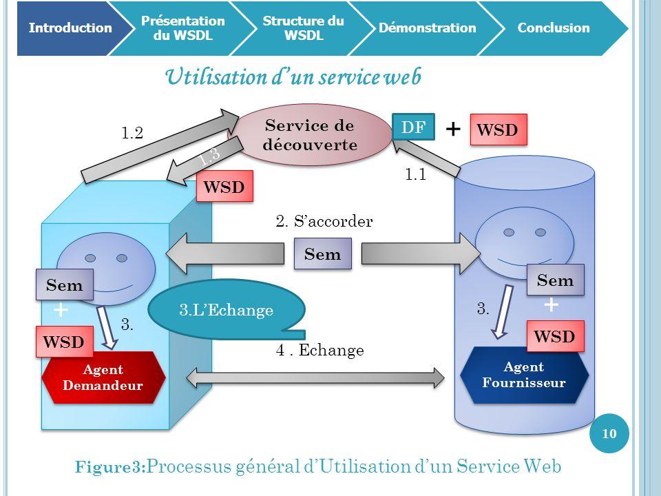 10 Introduction Présentation du WSDL Structure du WSDL DémonstrationConclusion Utilisation d'un service web Figure3: Processus général d'Utilisation d