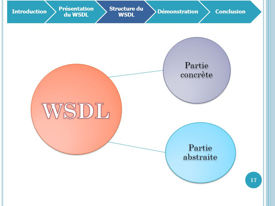 17 Introduction Présentation du WSDL Structure du WSDL DémonstrationConclusion Partie concrète Partie abstraite