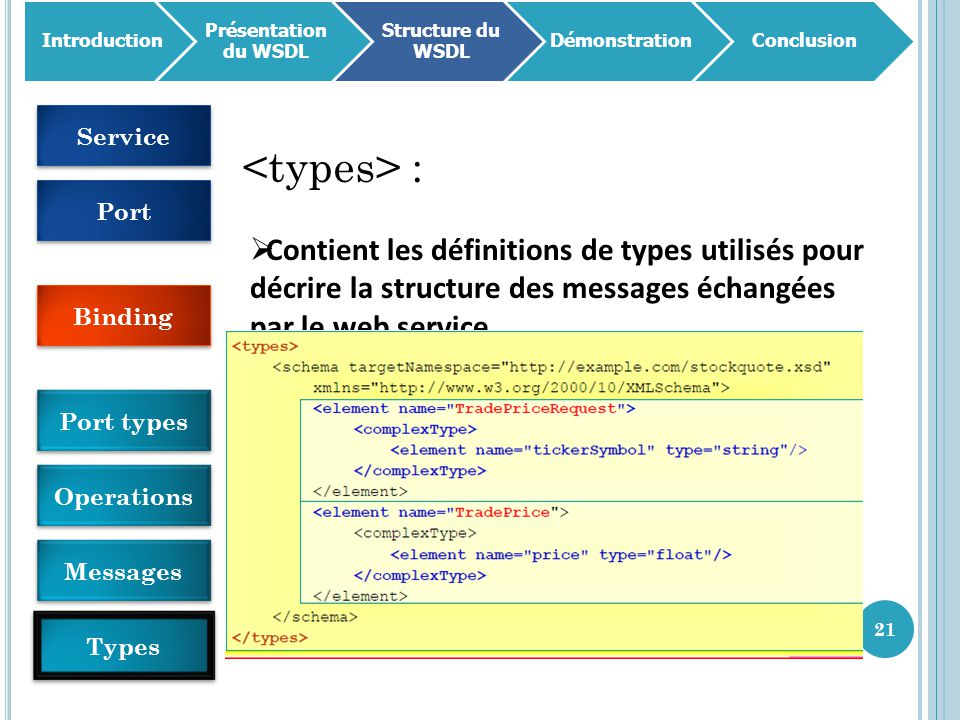 21 Introduction Présentation du WSDL Structure du WSDL DémonstrationConclusion :  Contient les définitions de types utilisés pour décrire la structure des messages échangées par le web service.