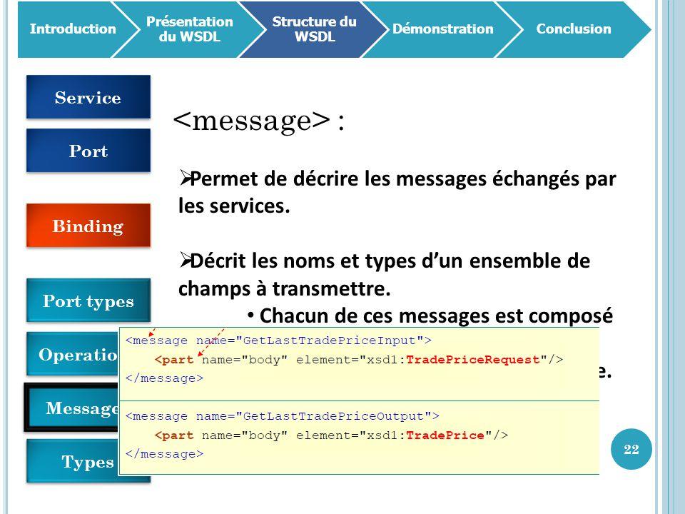 22 Introduction Présentation du WSDL Structure du WSDL DémonstrationConclusion :  Permet de décrire les messages échangés par les services.  Décrit