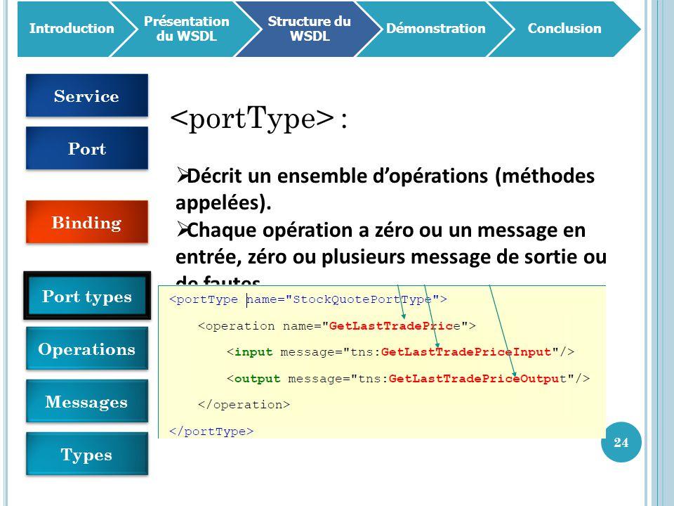 24 Introduction Présentation du WSDL Structure du WSDL DémonstrationConclusion :  Décrit un ensemble d'opérations (méthodes appelées).  Chaque opéra
