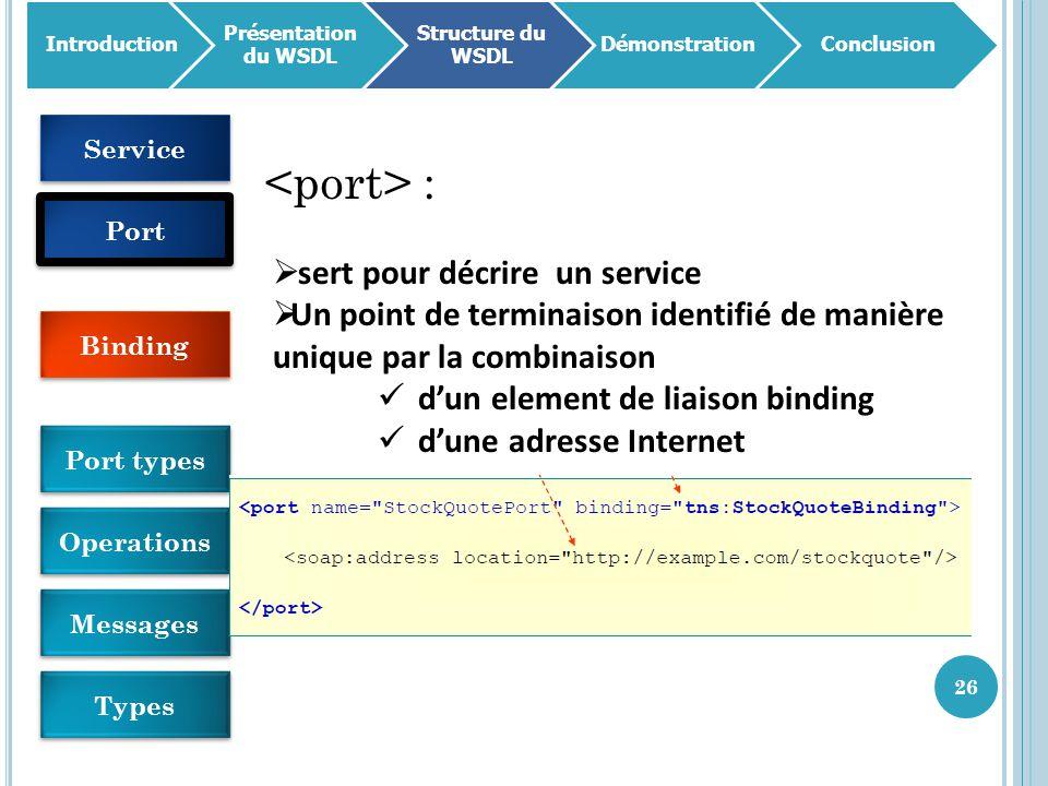 26 Introduction Présentation du WSDL Structure du WSDL DémonstrationConclusion :  sert pour décrire un service  Un point de terminaison identifié de manière unique par la combinaison d'un element de liaison binding d'une adresse Internet Service Port Binding Port types Operations Messages Types