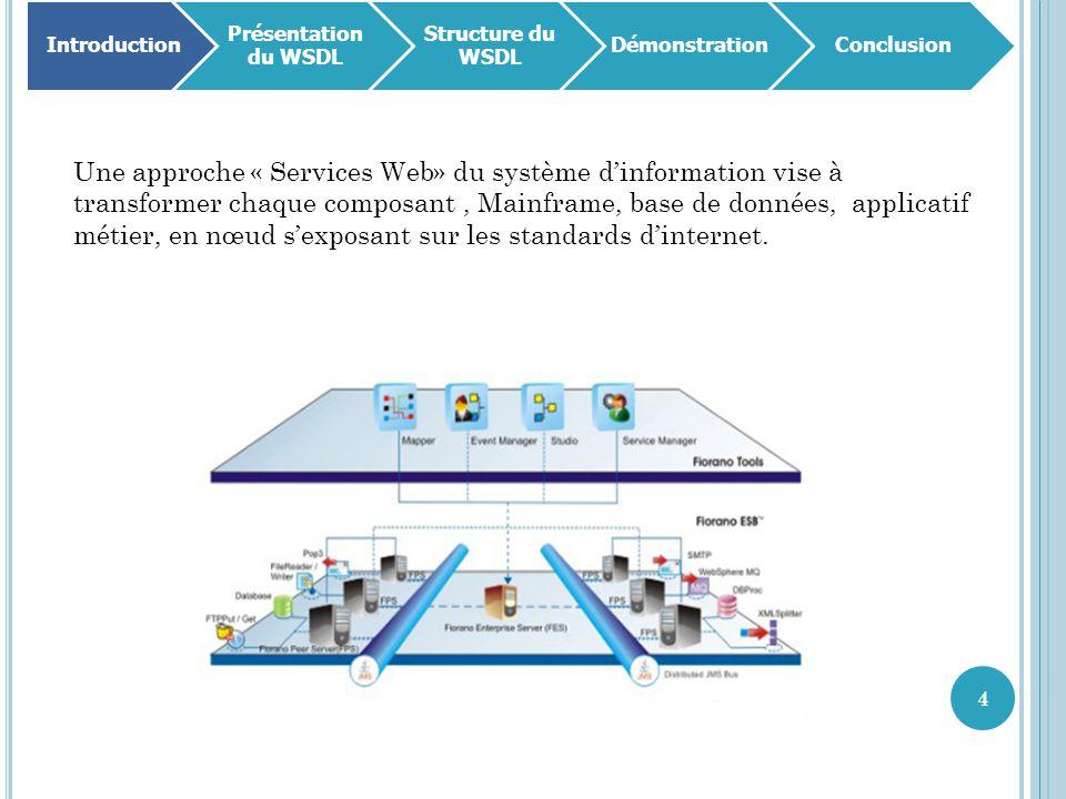 35 Introduction Présentation du WSDL Structure du WSDL DémonstrationConclusion Partie 3 : Les Types de ports Le nom du type de port Un paramètre en entrée Le nom de l'opération La séquence des messages la constituant