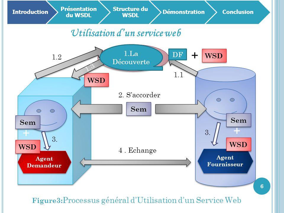 6 Introduction Présentation du WSDL Structure du WSDL DémonstrationConclusion Utilisation d'un service web Figure3: Processus général d'Utilisation d'