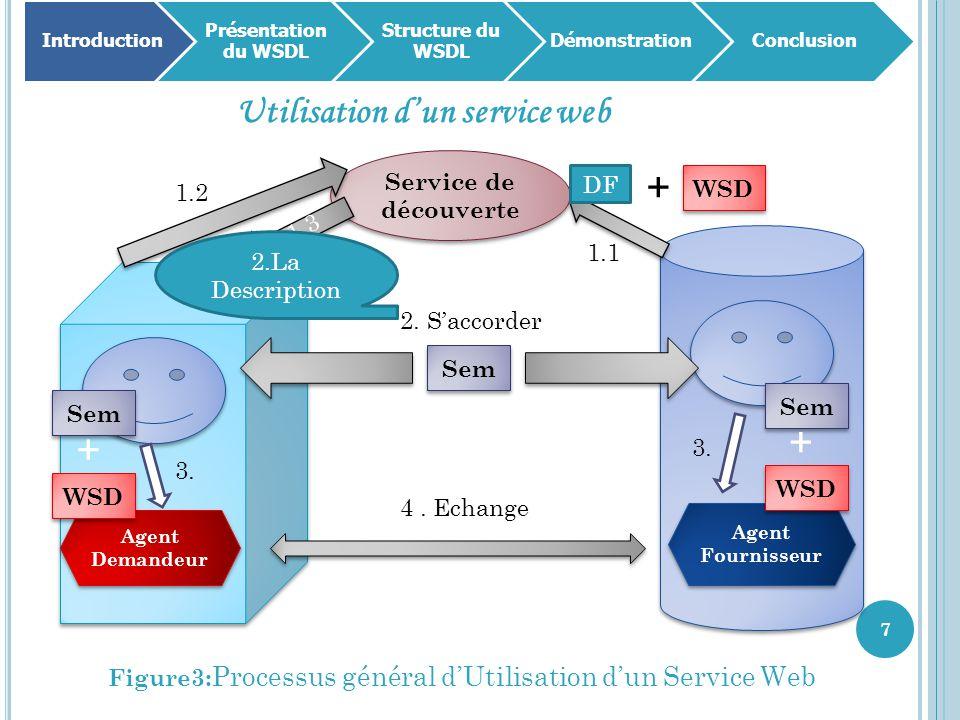 7 Introduction Présentation du WSDL Structure du WSDL DémonstrationConclusion Utilisation d'un service web Figure3: Processus général d'Utilisation d'un Service Web Agent Fournisseur Agent Demandeur Service de découverte 4.
