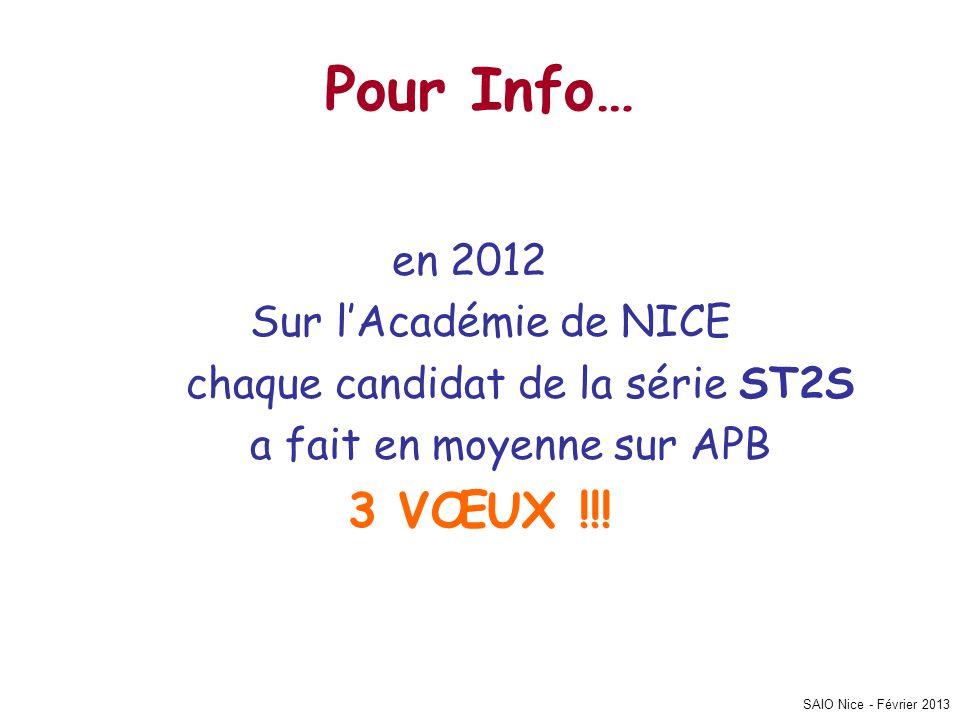 SAIO Nice - Février 2013 Pour Info… en 2012 Sur l'Académie de NICE chaque candidat de la série ST2S a fait en moyenne sur APB 3 VŒUX !!!