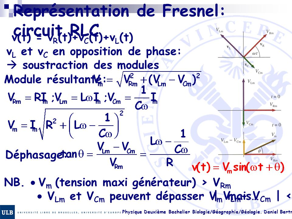 Physique Deuxième Bachelier Biologie/Géographie/Géologie. Daniel Bertrand 23.15 Représentation de Fresnel: circuit RLC v(t) = v R (t)+v C (t)+v L (t)