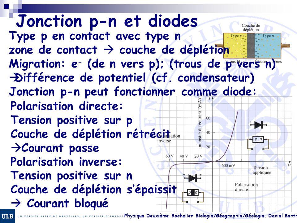 Physique Deuxième Bachelier Biologie/Géographie/Géologie. Daniel Bertrand 23.30 Jonction p-n et diodes Type p en contact avec type n zone de contact 