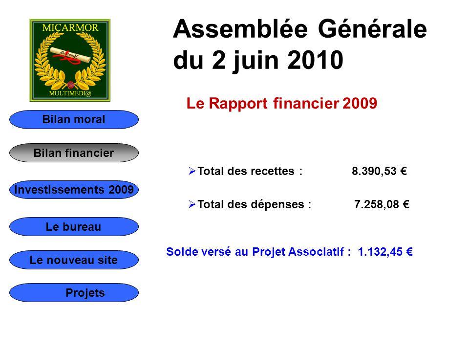 Bilan moral Bilan financier Le bureau Le nouveau site Investissements 2009 Projets Assemblée Générale du 2 juin 2010 Le Rapport financier 2009  Total