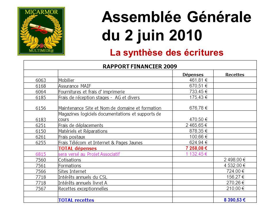 Assemblée Générale du 2 juin 2010 La synthèse des écritures RAPPORT FINANCIER 2009 DépensesRecettes 6063Mobilier 461,81 € 6168Assurance MAIF 670,51 €