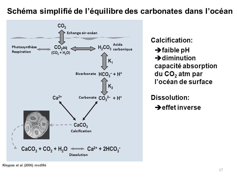 17 Photosynthèse Respiration Echange air-océan Bicarbonate Carbonate Calcification Dissolution Acide carbonique Kleypas et al. (2006) modifié Schéma s
