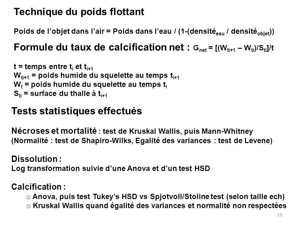 19 Technique du poids flottant Poids de l'objet dans l'air = Poids dans l'eau / (1-(densité eau / densité objet )) Formule du taux de calcification ne