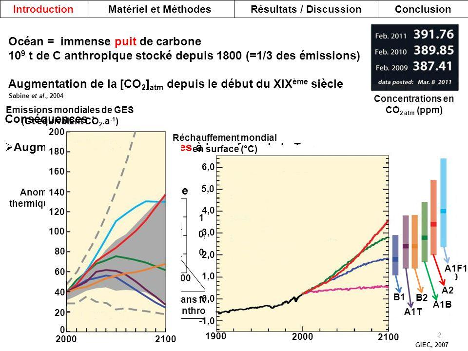 Conséquences :  Augmentation des températures à la surface de la Terre Océan = immense puit de carbone 10 9 t de C anthropique stocké depuis 1800 (=1