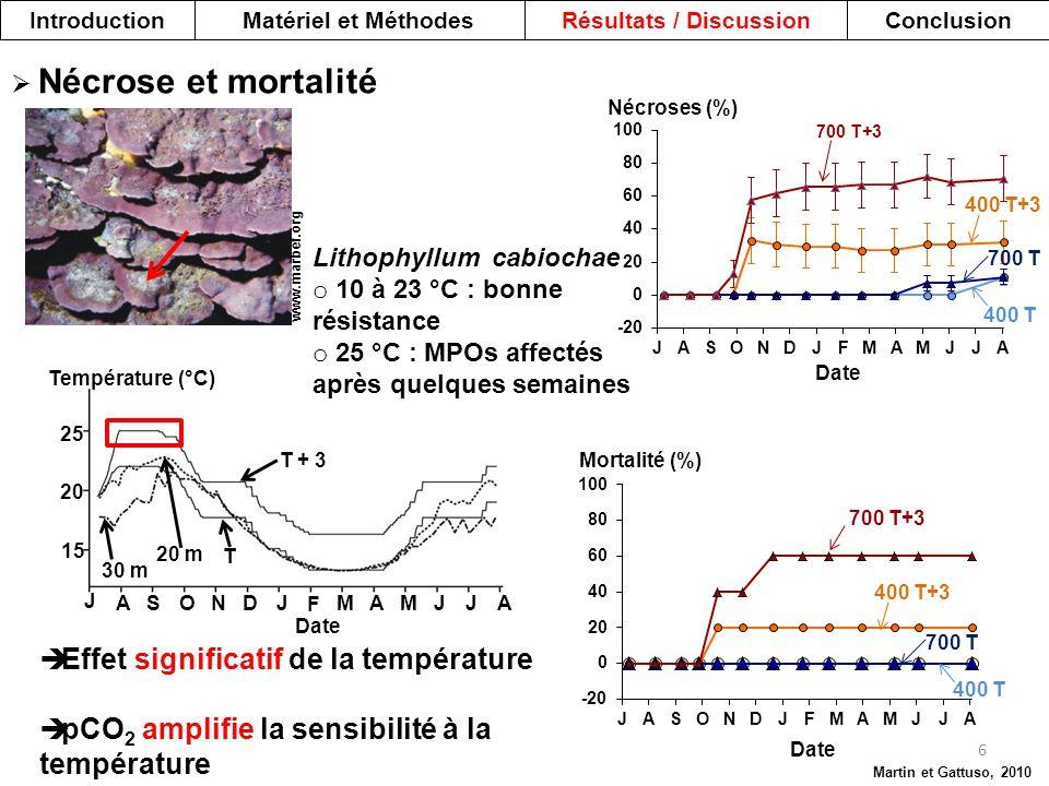 15 20 25 Température (°C) J ASONDJ F MAM JJ A Date 20 m 30 m T + 3 T  Nécrose et mortalité 400 T+3 400 T 700 T Date Nécroses (%) IntroductionMatériel