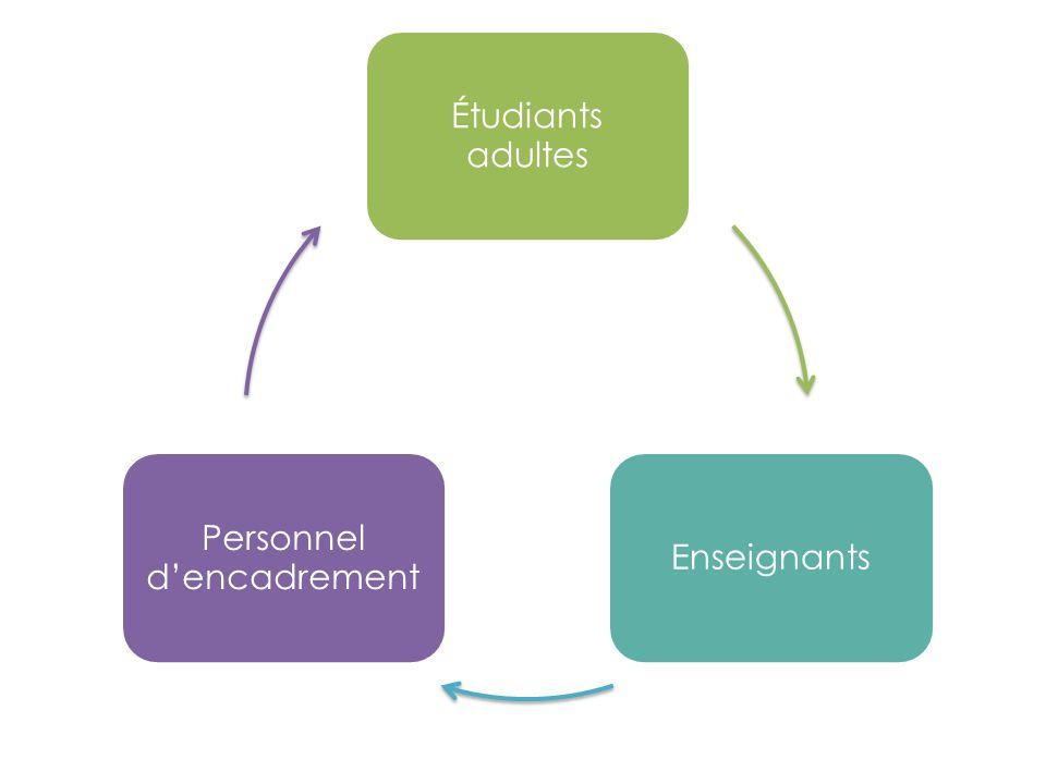 Étudiants adultes Enseignants Personnel d'encadrement