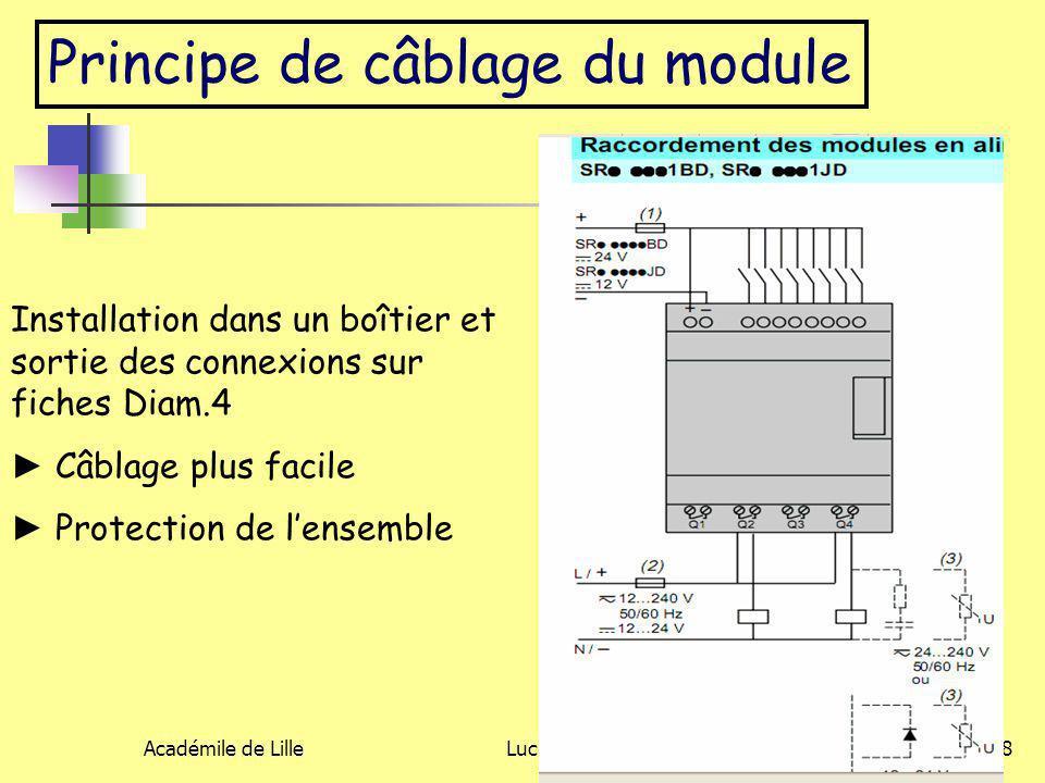 Académile de LilleLuc DEGUILLAGE8 Principe de câblage du module Installation dans un boîtier et sortie des connexions sur fiches Diam.4 ► Câblage plus
