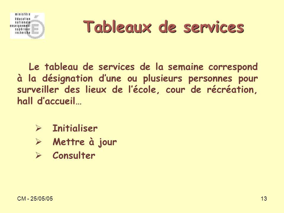 CM - 25/05/0513 Tableaux de services Le tableau de services de la semaine correspond à la désignation d'une ou plusieurs personnes pour surveiller des