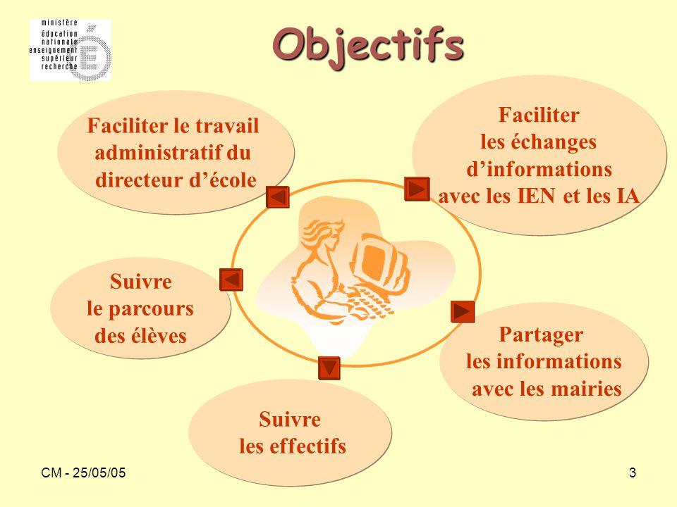 CM - 25/05/053 Objectifs Suivre les effectifs Partager les informations avec les mairies Faciliter les échanges d'informations avec les IEN et les IA