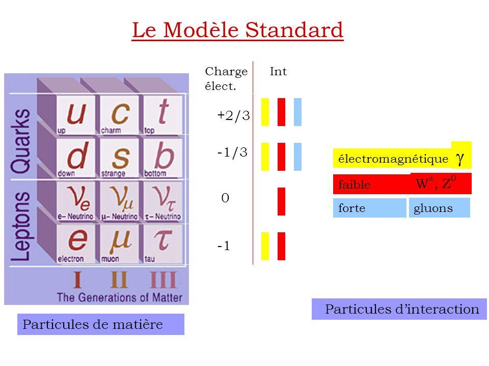 gluons Particules d'interaction Charge élect. +2/3 -1/3 0 Particules de matière électromagnétique faible forte  W ±, Z 0 Int Le Modèle Standard