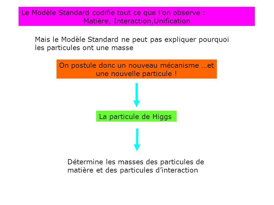 Le Modèle Standard codifie tout ce que l'on observe : Matière, Interaction,Unification Mais le Modèle Standard ne peut pas expliquer pourquoi les particules ont une masse On postule donc un nouveau mécanisme …et une nouvelle particule .