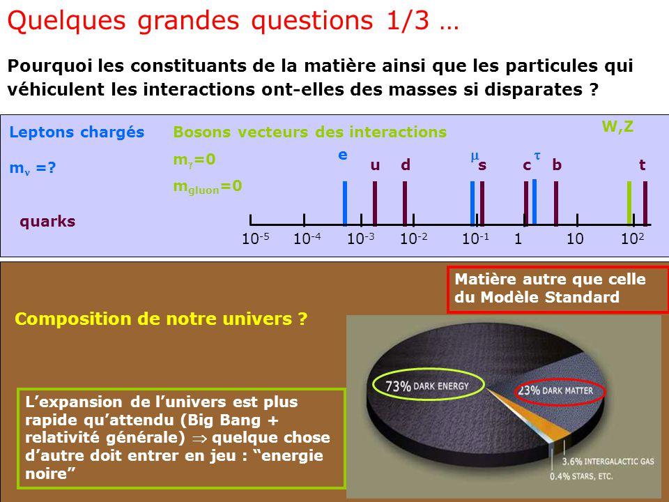 Quelques grandes questions 1/3 … Pourquoi les constituants de la matière ainsi que les particules qui véhiculent les interactions ont-elles des masses si disparates .