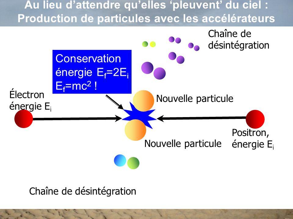 Électron énergie E i Positron, énergie E i Nouvelle particule Chaîne de désintégration Au lieu d'attendre qu'elles 'pleuvent' du ciel : Production de particules avec les accélérateurs Conservation énergie E f =2E i E f =mc 2 !