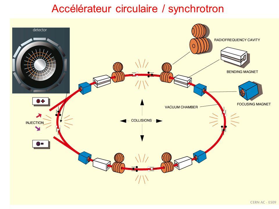 10/02/2009L.H.C.26 Accélérateur circulaire / synchrotron