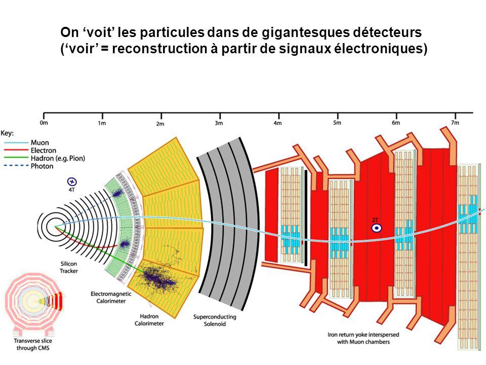 On 'voit' les particules dans de gigantesques détecteurs ('voir' = reconstruction à partir de signaux électroniques)
