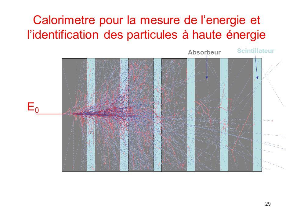 29 Calorimetre pour la mesure de l'energie et l'identification des particules à haute énergie Absorbeur Scintillateur E0E0