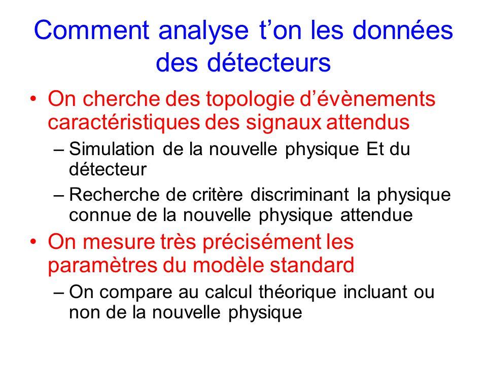 Comment analyse t'on les données des détecteurs On cherche des topologie d'évènements caractéristiques des signaux attendus –Simulation de la nouvelle